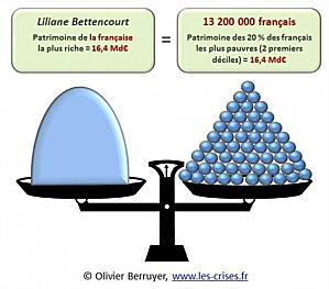 Une Bettencourt (L'Oréal) vaut 13.200.000 Français… dans Faire Vivre et Renforcer le PCF 130107_patrimoine-copie-1