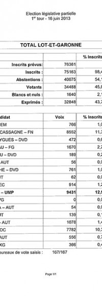 Election partielle de Villeneuve-sur-Lot : notre analyse de la situation